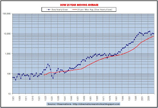 Dow 25-year moving average graph