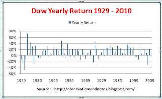 DJIA (Dow Jones Index) long-term annual stock market performance 1929 - 2010