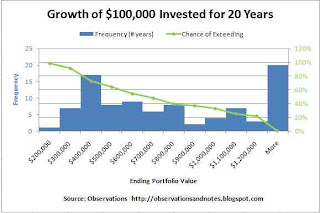 How much will your stock investment grow? Variability/ probability of stock market returns/ performance