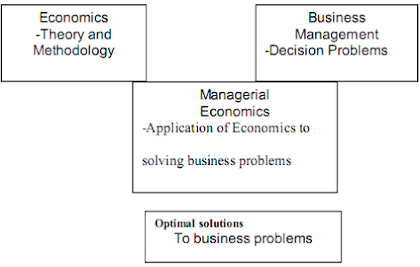 chart managerial economics