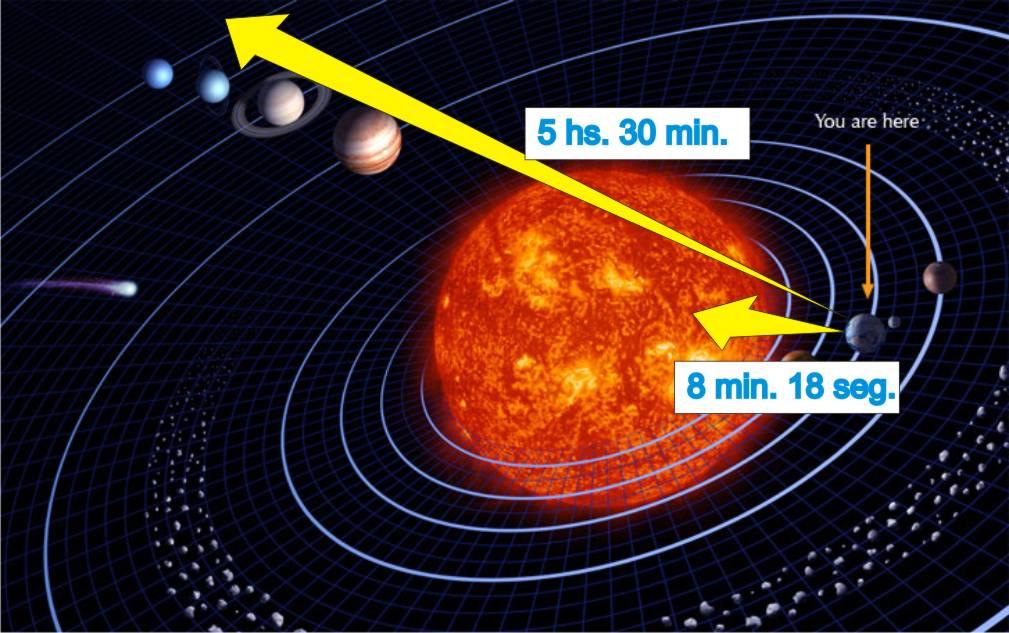 Infobservador las distancias de los astros for Cuanto vale el alta de la luz