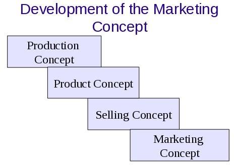 Consumer Behaviour The Marketing Concept