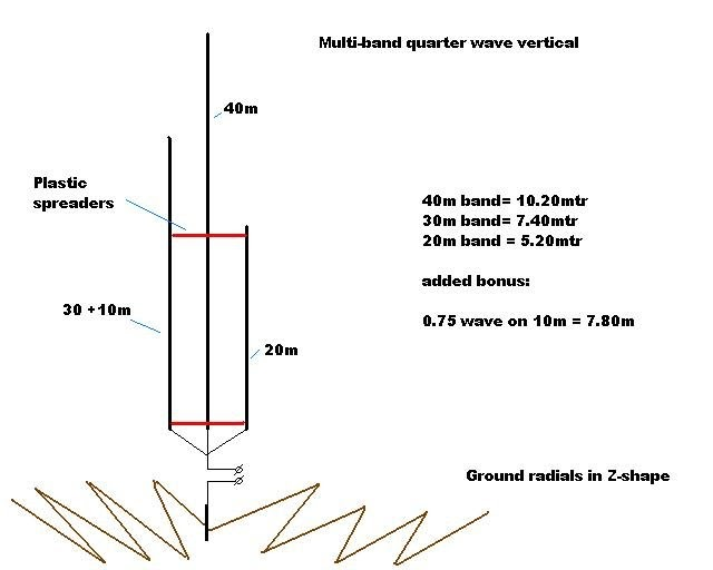 Spacing of vertical antennas | Page 3 | QRZ Forums