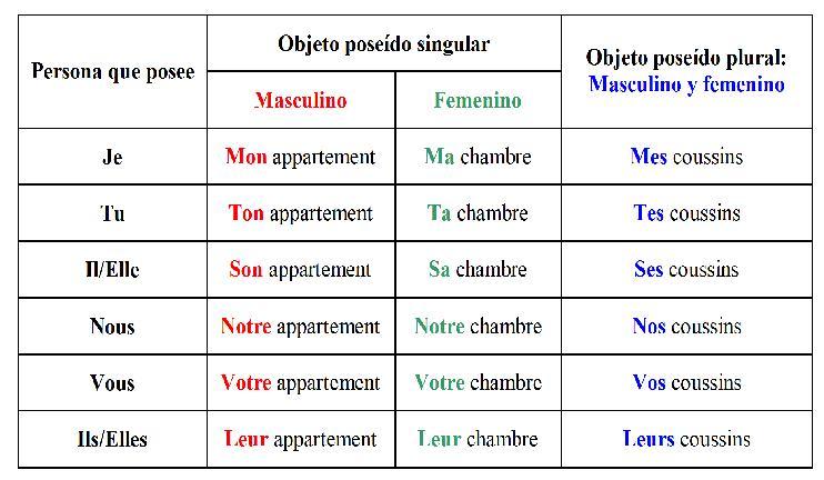 apprends le fran u00e7ais   les adjectifs possessifs