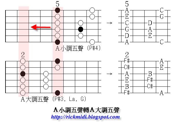 喝咖啡 聊音樂: 吉他音階學習引導 (Guide to Guitar Scale Pattern)