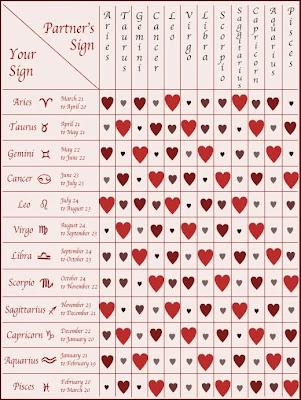 Honeydew L-O-V-E: Romance Compatibility Astrology