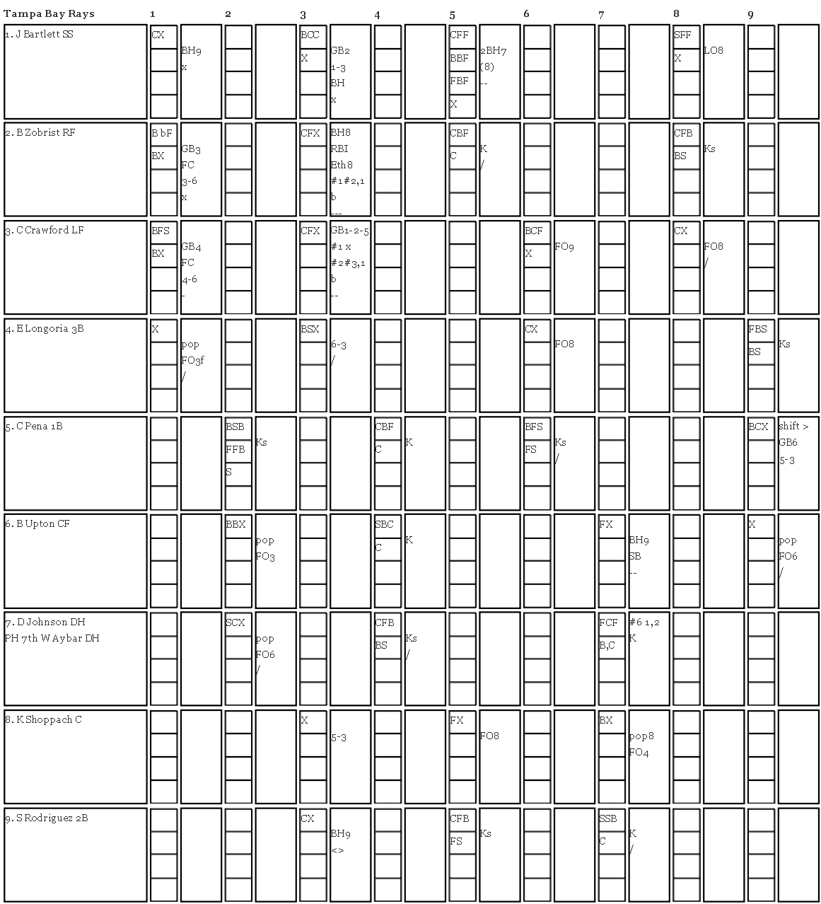 Printable pitching charts template charting pitches for Pitching chart template