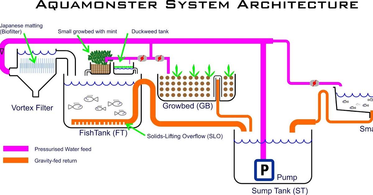 aquamonster aquaponics blog system design. Black Bedroom Furniture Sets. Home Design Ideas