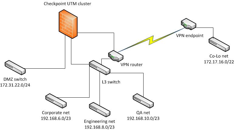 Rivald's Blog: Checkpoint UTM Firewall Clusters Part 1
