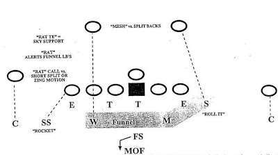 Cripes! Get back to fundamentals   : Nick Saban: Middle of the Field