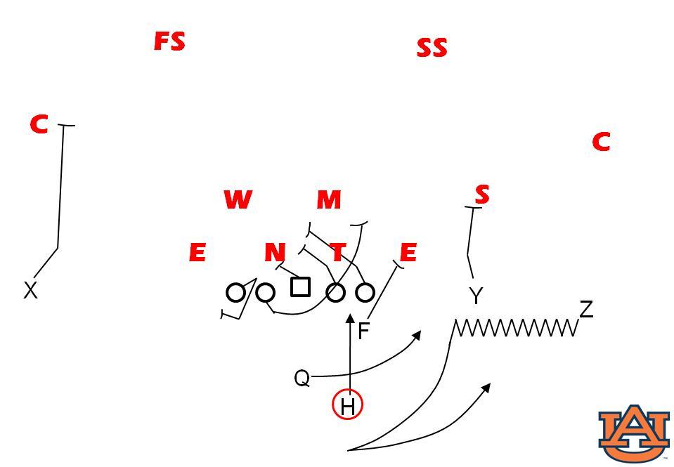 Cripes! Get back to fundamentals...: Auburn Gap Runs: Power