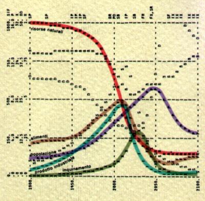 Originale del grafico che apparve nel rapporto The Limits to Growth redatto dai catastrofisti del club di Roma nel 1968.