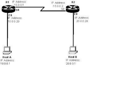 CCNA Guide: Routing Information Protocol (RIP)
