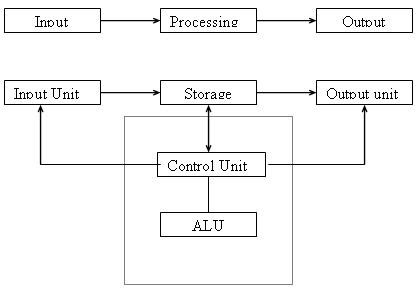 Computer Technology Information Block Diagram of Computer