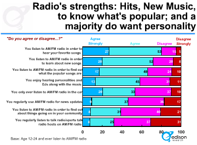 Media Confidential: Radio Remains Source For New Music