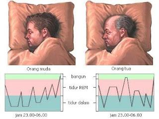 gambaran orang tidur