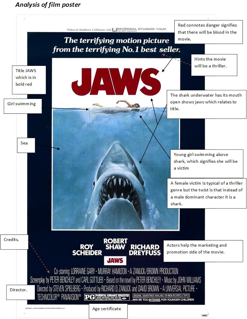 Movie analysis of jaws