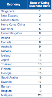 Ease of Doing Business Top 20 Countries