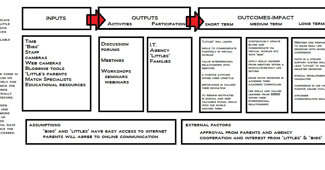 My MALT blog: My Logic Model...Version 1
