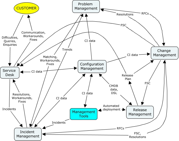 ITIL Service Management ITIL Service Support Process Interaction
