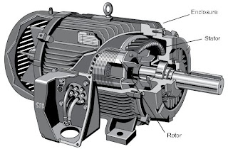 Three Phase Ac Induction Motors Are Commonly Used In Lications This Type Of Motor Has Main Parts Rotor Stator And Enclosure