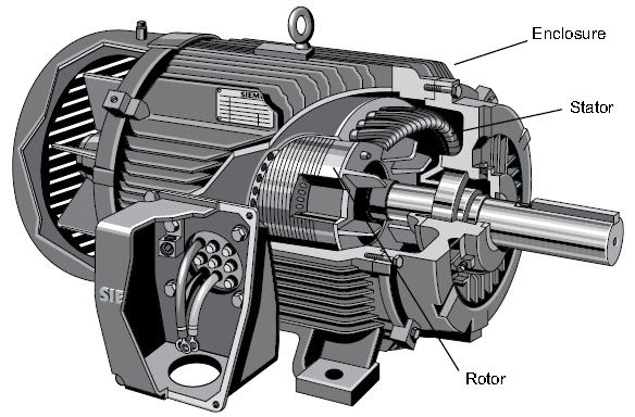 Phase Ac Induction Motor On Induction Electric Motor Diagram Basics
