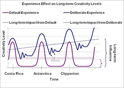 Creatvity Influence Graph
