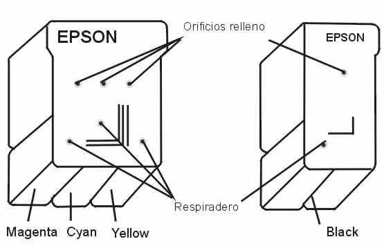 COMO RELLENAR CARTUCHOS: EPSON STYLUS COLOUR