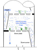 diagram of flooding condition in a tray column