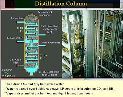 Bubble cap tray distillation column plant model drawing