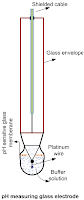 pH measuring by membrane type glass electrode