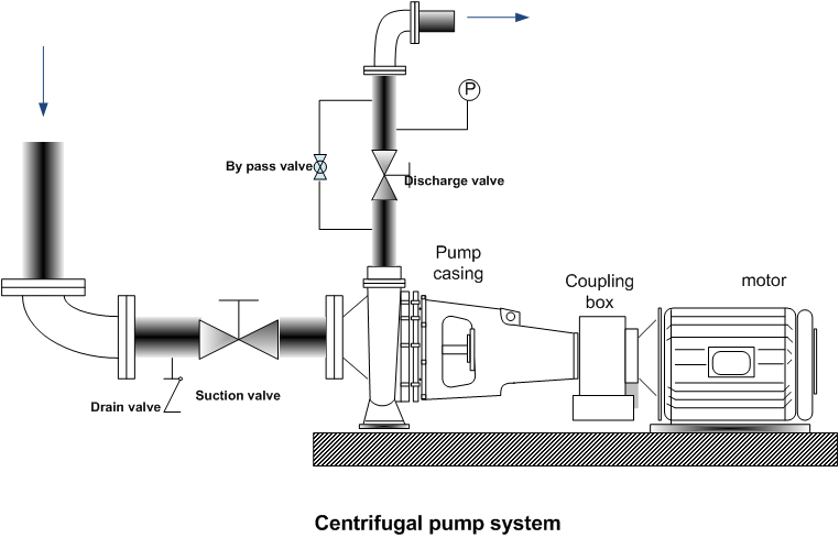 Pressure Tank Setup Diagram Aristo 2jzgte Wiring Engineers Guide: How To Operate Centrifugal Pump: Working Principle, Types And Components