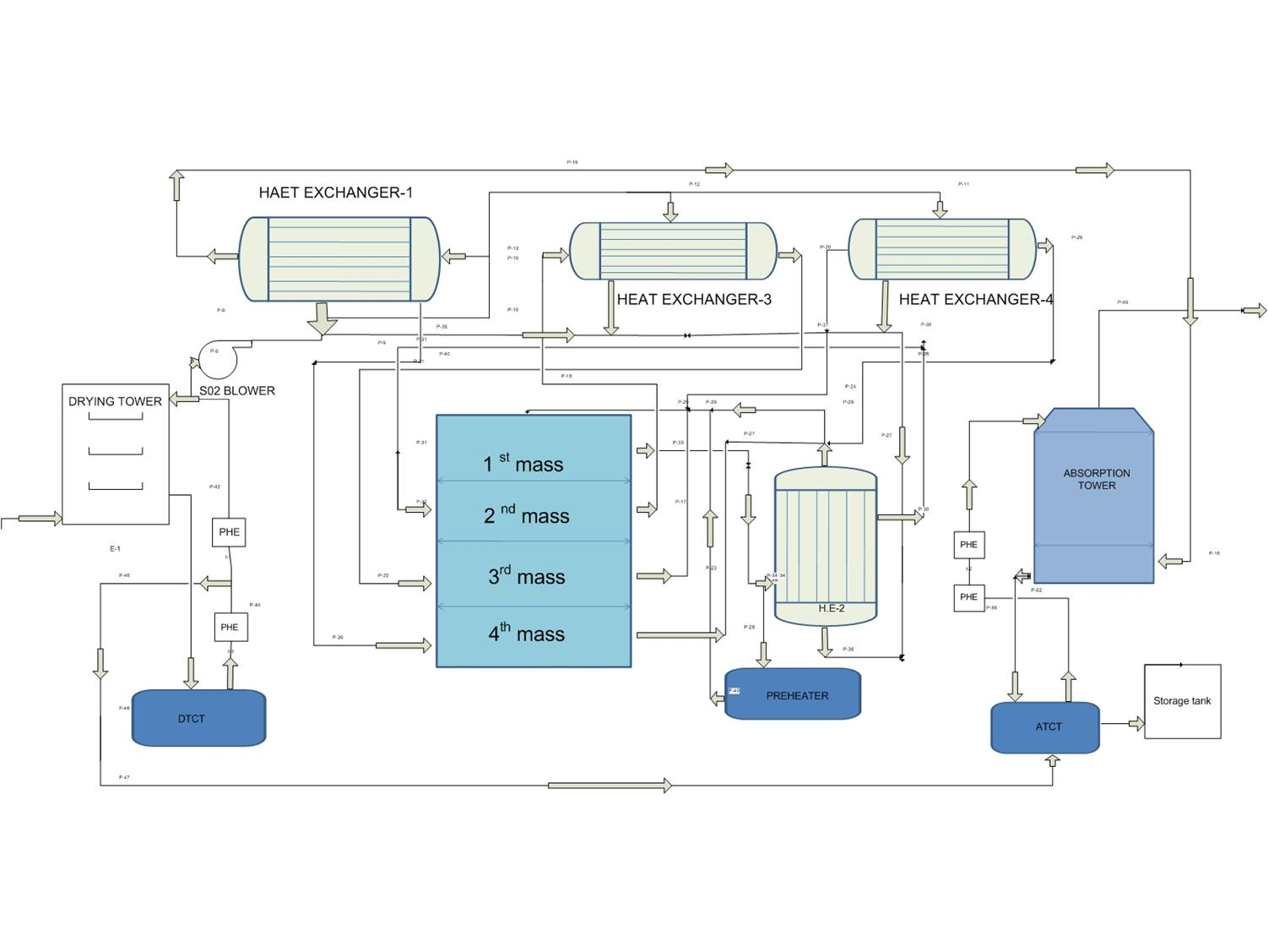 hight resolution of block diagram of sulfuric acid production by contact process