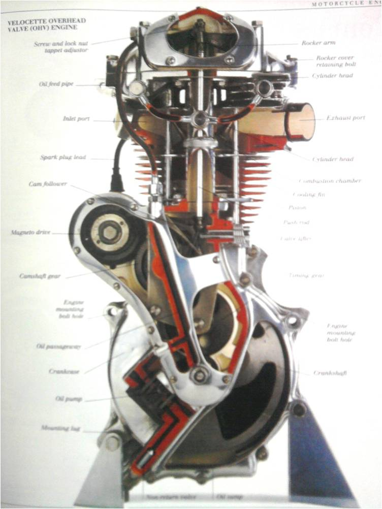 Engineers Guide A Guide To Learn How To Ride Motorcycle