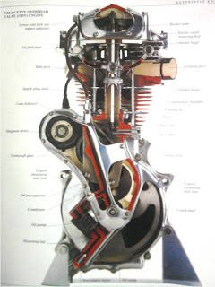 Maintenance and Performance Tips for Motorcycle engine,cross view of motorcycle engine
