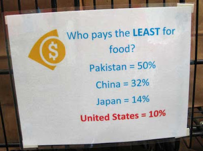 Small sign explaining the US has the cheapest food in the world