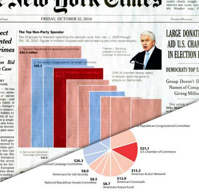 NYT bar chart overlaid with revised pie chart