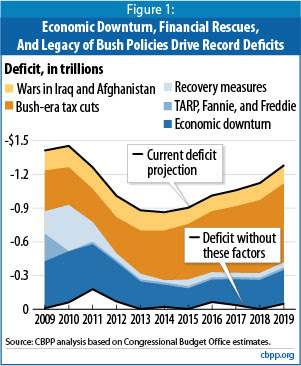Graph of deficits 2009 - 2019, showing they are almost completely caused by the Iraq/Afghan war, tax cuts, and the economic downturn