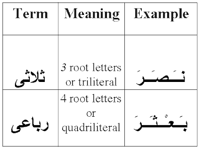 Muat Turun Al Quran English Translation Arabic Characters - truepfile