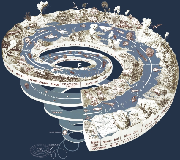 Geological History Time Spiral