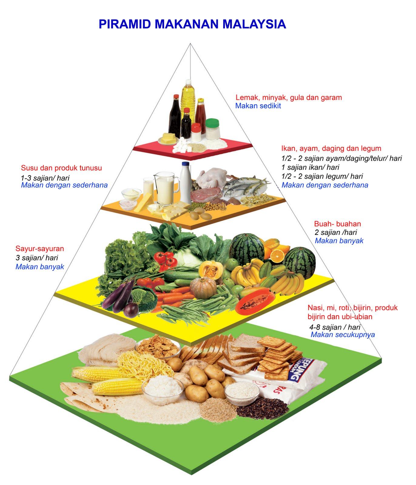 8 Langkah Mudah Diet Sehat dan Seimbang