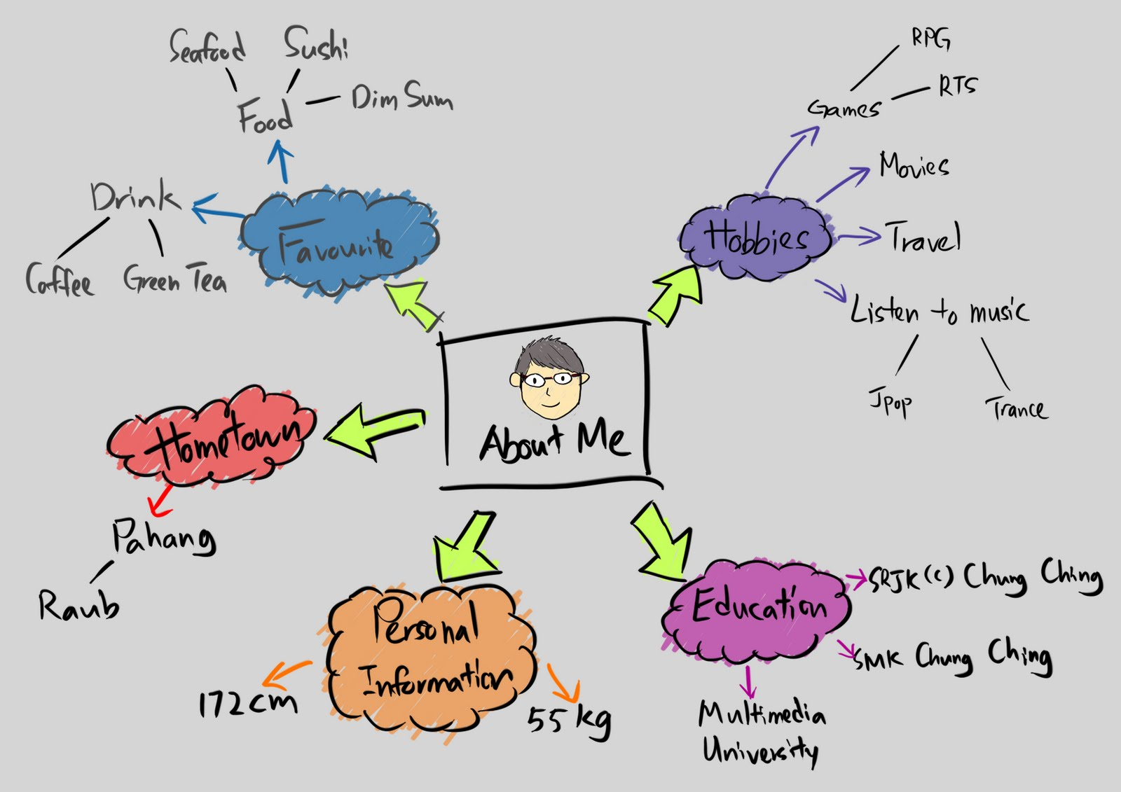 Mlc Creative Stu S Lesson 4 Gt Associated Mind Map
