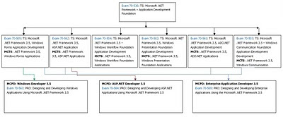 Path microsoft certification pdf