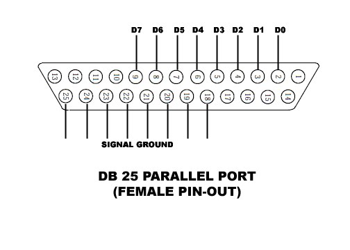 Tutorial Blog: Accessing your PC's parallel port using