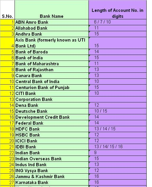 Number Of Digits In A Bank Account