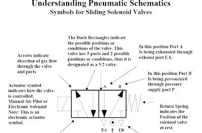 delenoid Understanding Schematics on
