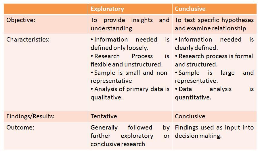 Exploratory factor analysis