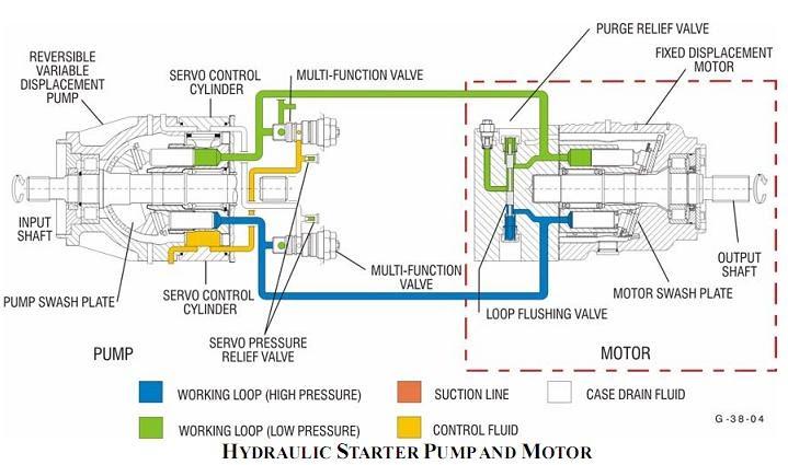 Case Drain On Hydraulic Motor Impremedia Net