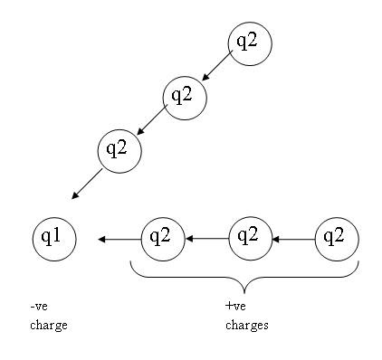 bins for thoughts: 2.1 Coulomb's Law
