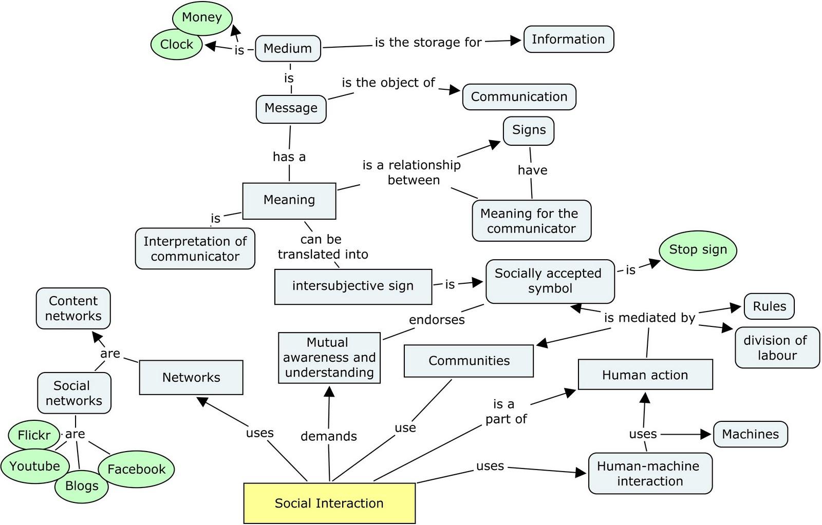 social interaction essay social interaction hypothesis